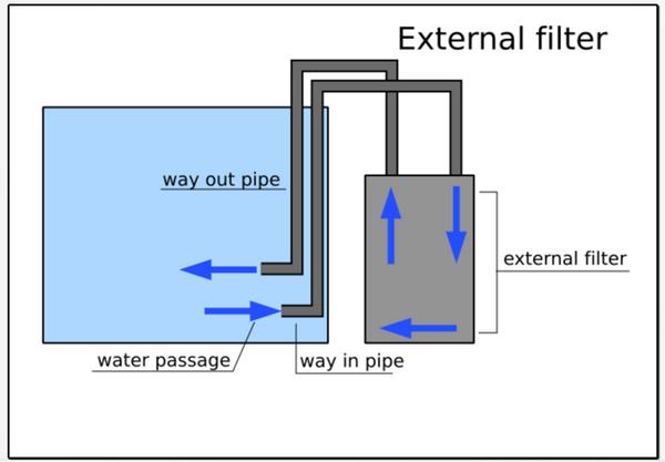 schéma filtre externe