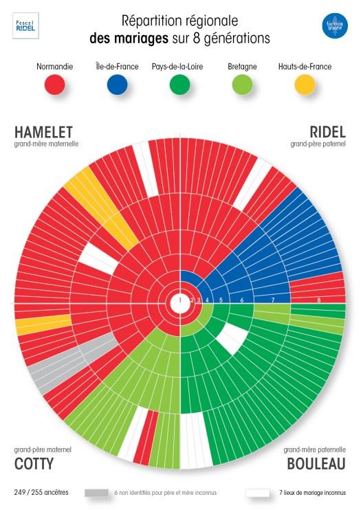 Infographiste Rouen Pascal Ridel - Infographie généalogique des mariages