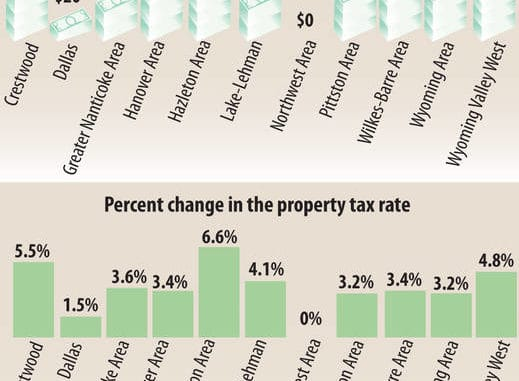 Real estate taxes rising in all but one Luzerne County school district