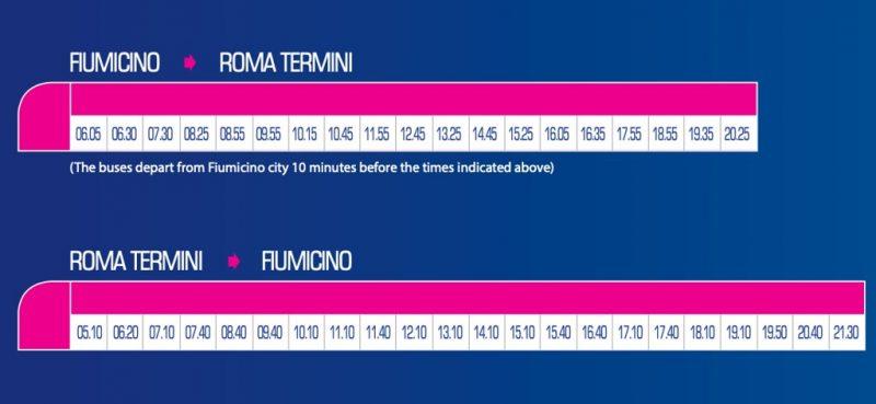 Horarios Terravision Fiumicino Roma