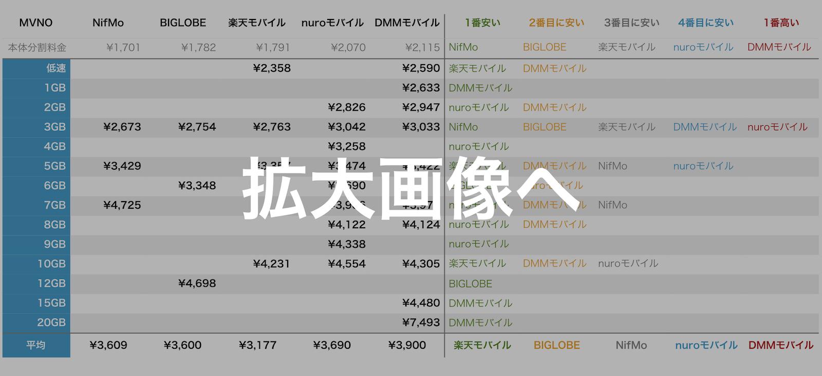 zenfone-3-mvno-compare-data-price-graph-small