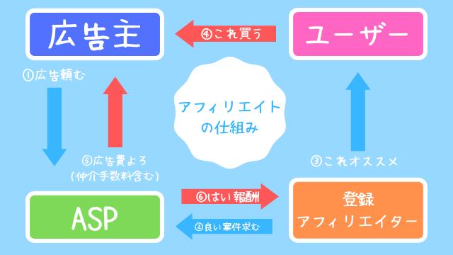 ASPアフィリエイトの仕組み