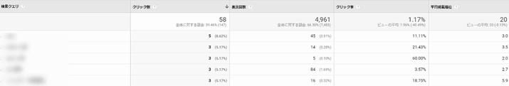 Google Analytics見方 検索クエリ