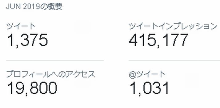 Twitterプロフィールアクセス