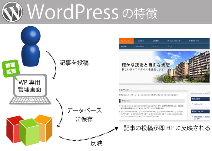 WordPressの特徴