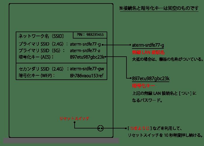 図1 [ ルーターの背面 ]と [ リセットスイッチ ]