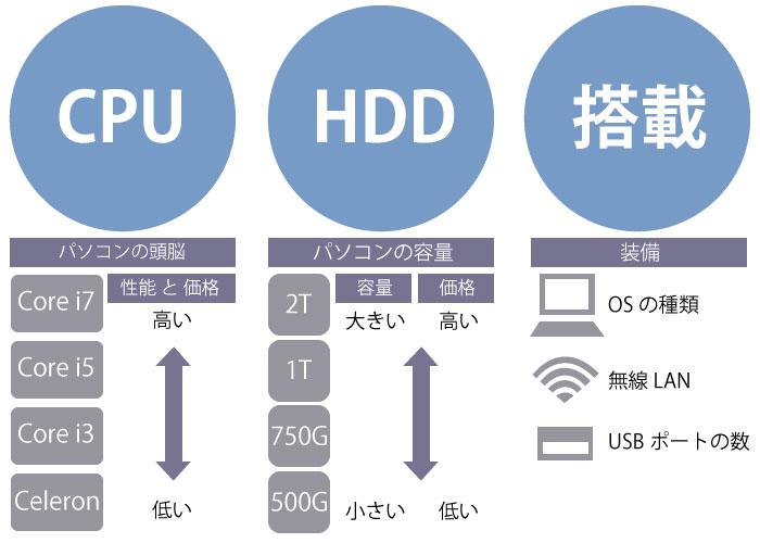 パソコンの性能と価格