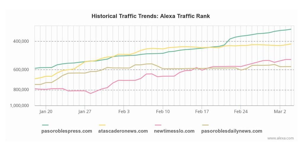 Alexa ranked news sites