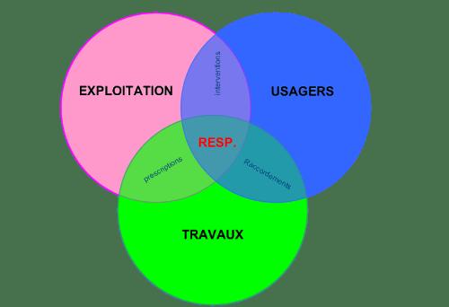 organisation des services en 3 composantes