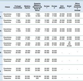 TAP faz promoção de passagens por 50% a menos de milhas