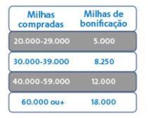 aadvantage milhas promocao