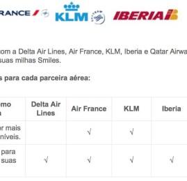 Smiles vai cobrar mais milhas para resgates com a Qatar Airways