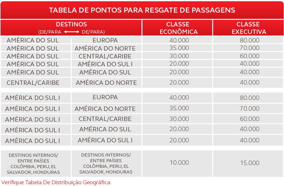 TABELA-DE-PONTOS-PARA-RESGATE-COM-AV
