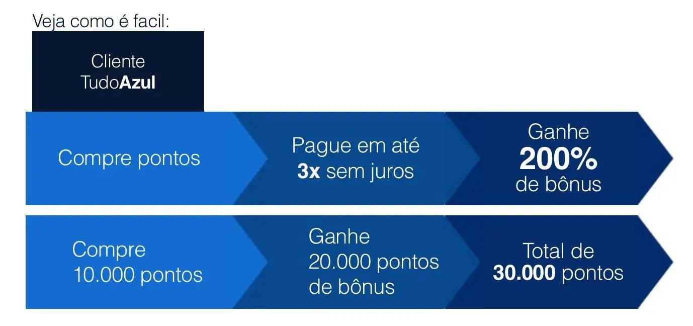 287a0cb540 TudoAzul oferece 200% de bônus na compra de pontos de programa ...