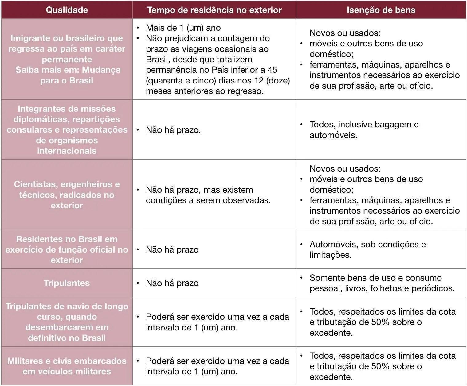tabela 2 cota alfândega