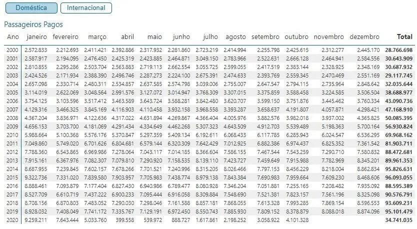Números da demanda doméstica de voos no Brasil