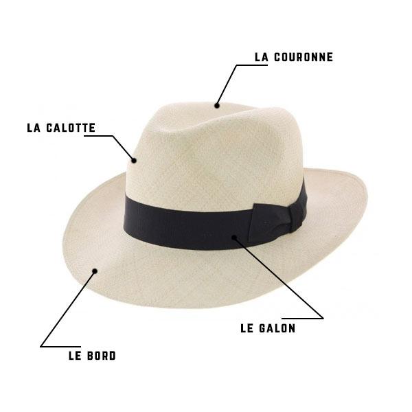 différentes partie d'un chapeau