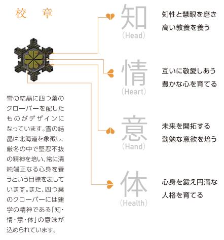 札幌第一高校の校章の意味