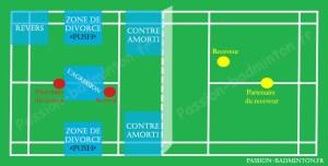 terrain badminton zones de retour de service