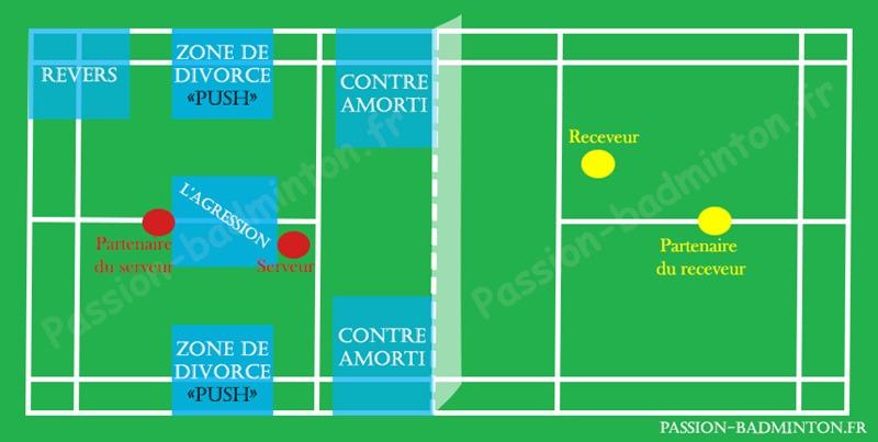 terrain-badminton-zones-de-retour-de-service