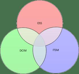 OSS, DCIM, ITSM Venn Diagram