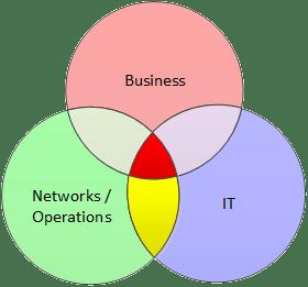 Network_Software_Business_Venn