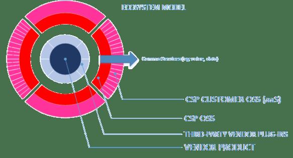 Ecosystem OSS Model
