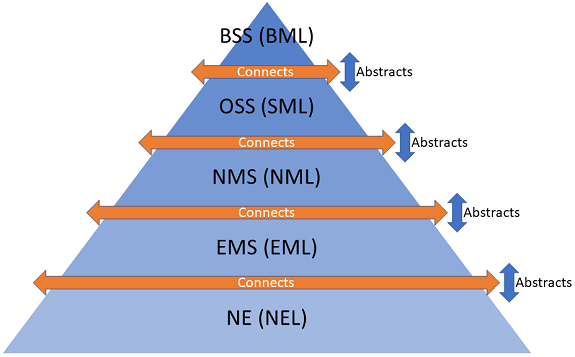 BSS_OSS_NMS_EMS_NE_abstract_connect