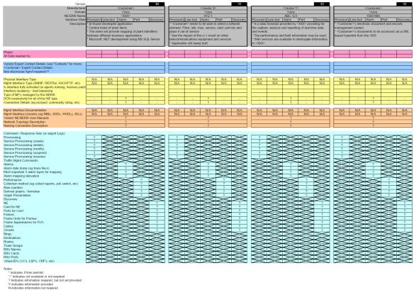 OSS Interface Assessment Template