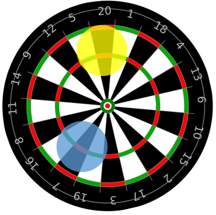 OSS Dart-board Analogy