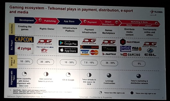 Telkomsel gaming ecosystem