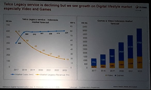 Telkomsel Revenue Curve