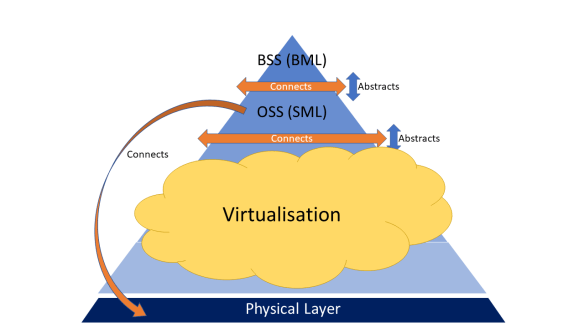 BSS OSS cloud abstract