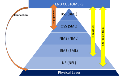Networks become Agile with NaaS (the TMN model)