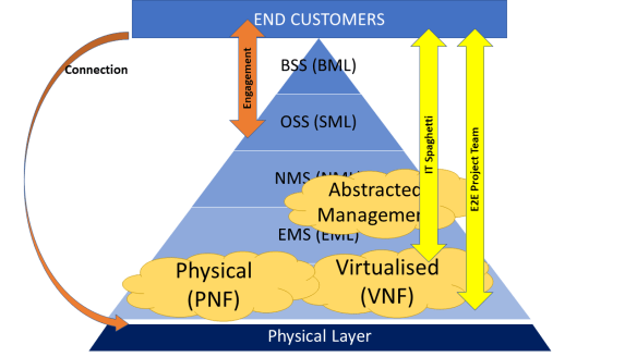 Networks become Agile with NaaS (the virtualisation model)