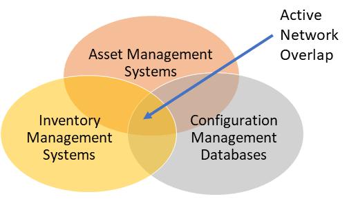 Inventory vs Asset vs CMDB