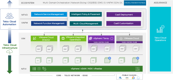 VMware telco cloud architecture