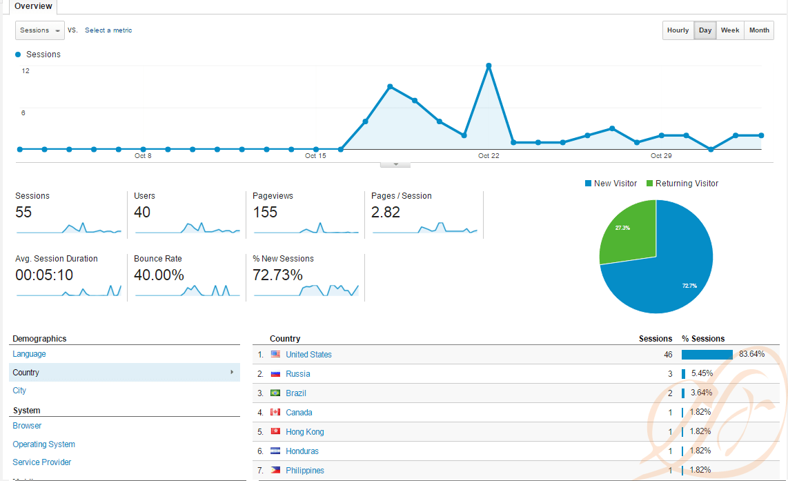 October 2015 Google Analytics Metrics
