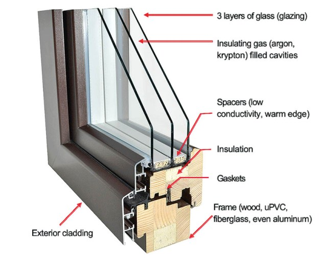 Diagram of features of passive house window