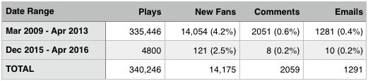 Radio Airplay results
