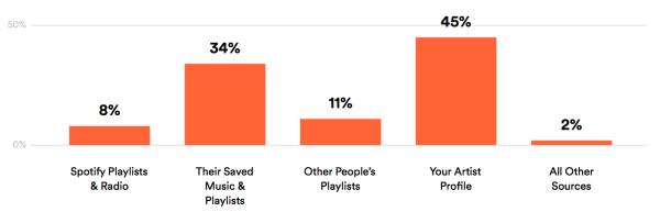 Spotify How They Stream