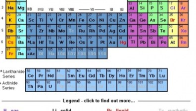 Periodic table of elements and chemistry passnownow classwork series and exercises chemistry ss2 periodic table urtaz Choice Image