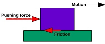 frictional