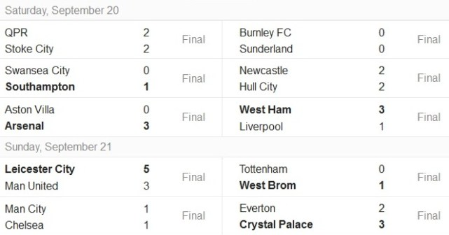Videos highlights of latest epl matches results table - Latest epl results and table ...