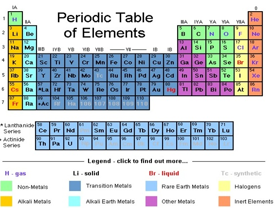 Periodic table of elements and chemistry passnownow their atomic numbers periodic table urtaz