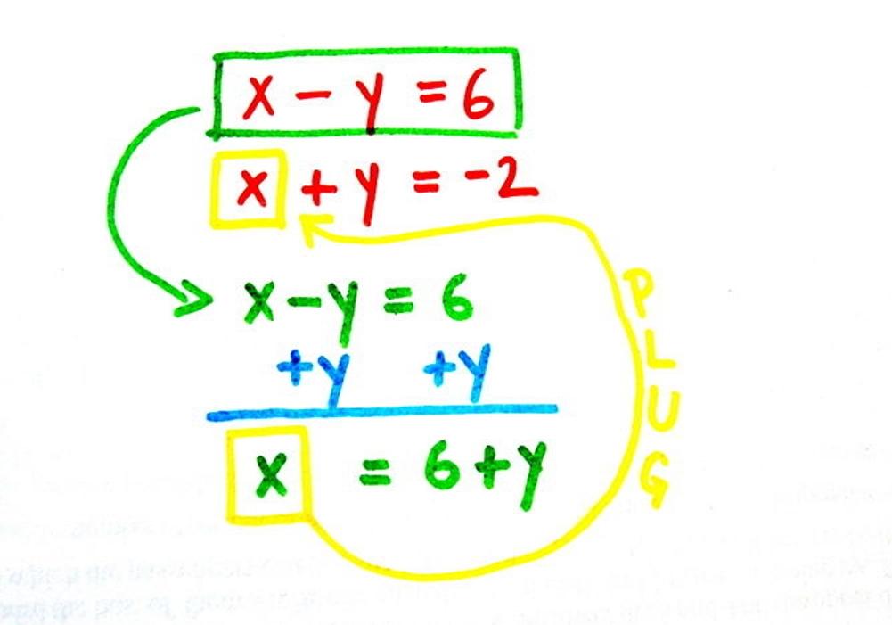 Mathematics: Substitution | Passnownow.com