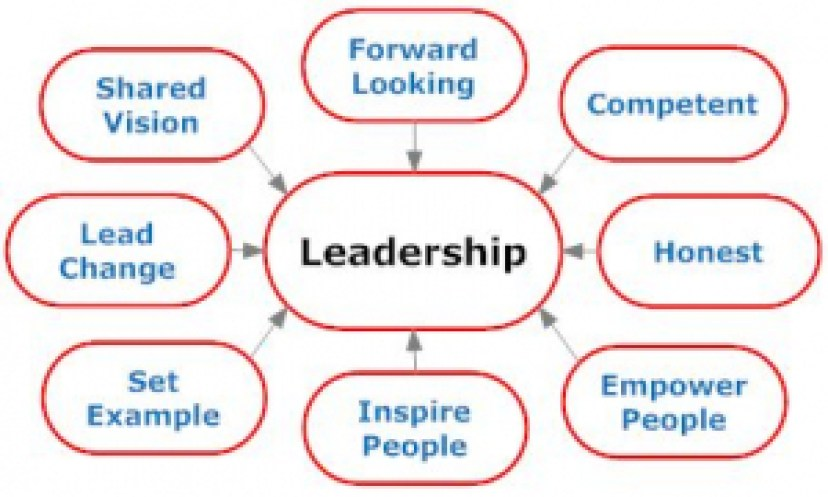 Qualities of a good leader short essay