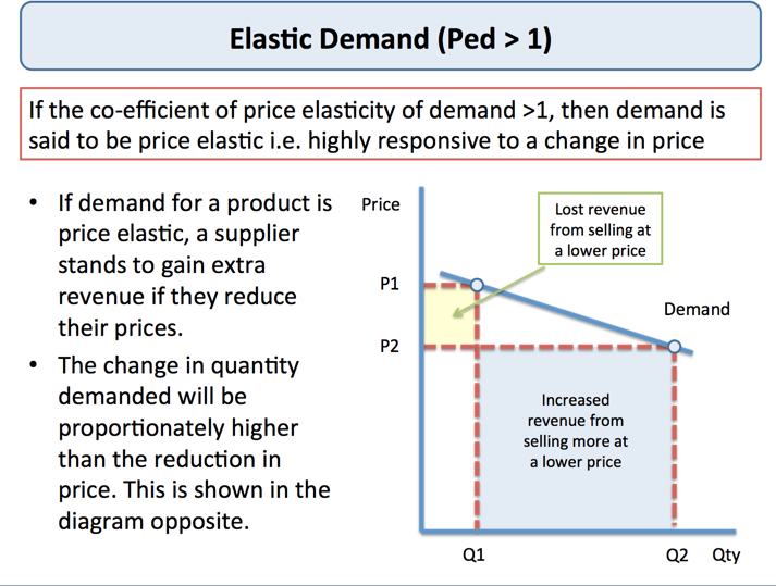 price elasticity of demand assessment of Income elasticity of demand for pizza is 1667 and it is a luxury item 4 if the cross-price elasticity of demand is +125, then the two goods would be substitutes and relatively elastic.