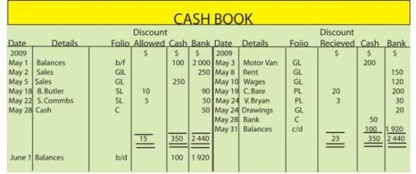 jss2 business studies third term imprest and petty cash book