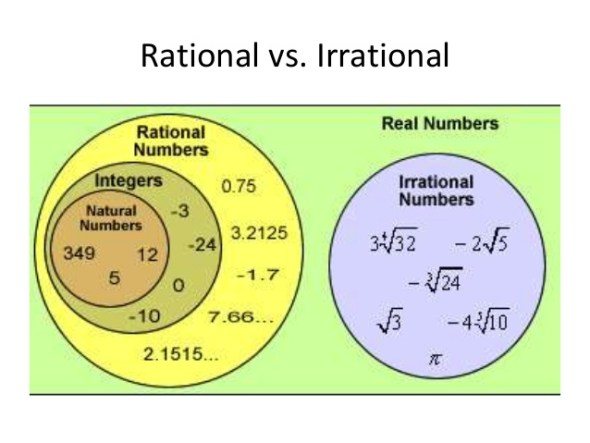 jss3 mathematics third term rational and non rational numbers